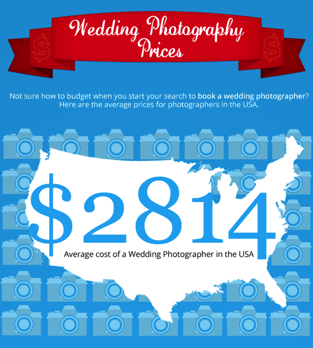 Some Wedding Photographers Cost Only A Few Hundred Dollars While Others Can Charge Small Fortune To Do Essentially The Same Thing Right